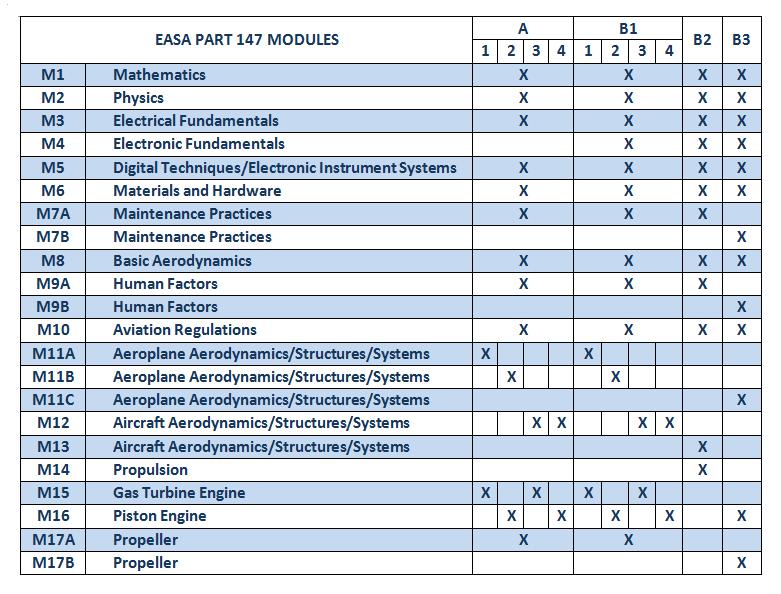european-aviation-institute-easa-part-147-airplane-maintenance-courses